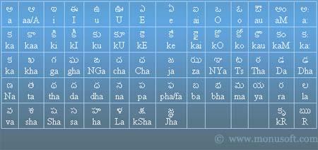 Telugu Character Map