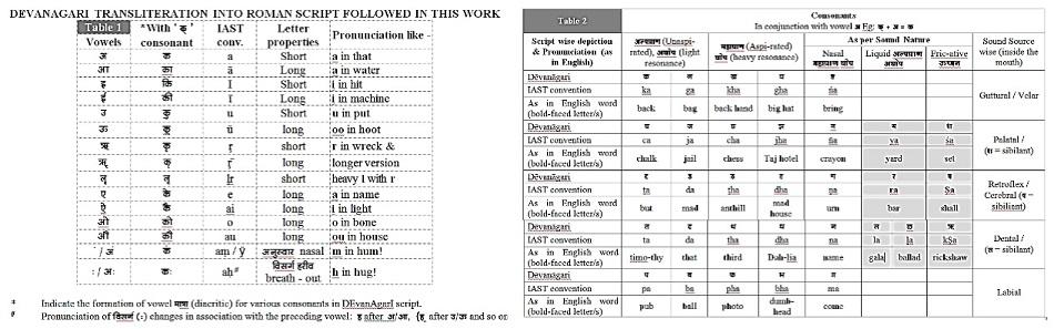 Devanagari transliteration